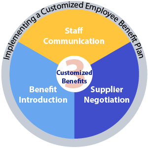 Implementing a customized employee benefit plan based on staff communication, supplier negotiation and benefit introduction.