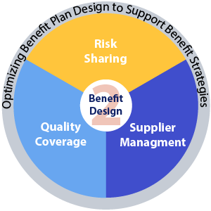 Pie chart illustrating the process of optimizing benefit plan design that supports benefit strategies based on risk sharing, supplier management and quality coverage