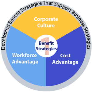 Pie chart illustrating the process of developing a benefit strategy that supports business strategies based on corporate culture, cost advantage and workforce advantage.