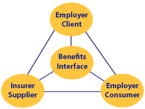 Interfacing with Employee Benefit Stakeholders